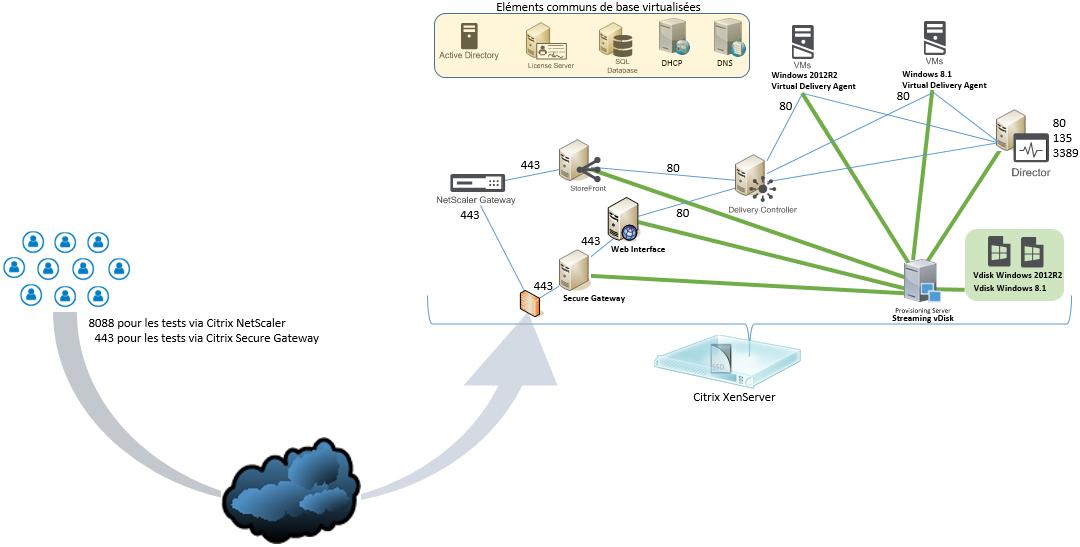 La question était de savoir si l'utilisateur a une même expérience entre Citrix Secure Gateway et Citrix NetScaler.
